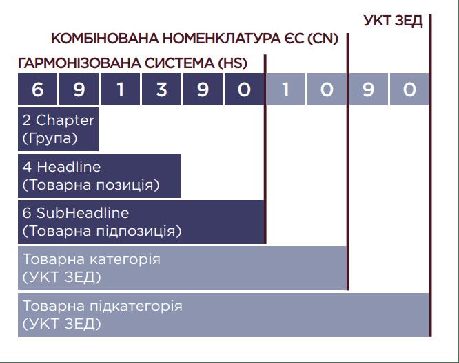 kod_uke_zed